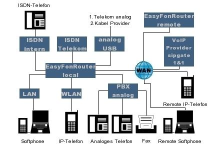 Easyphone IP Telefonanlage