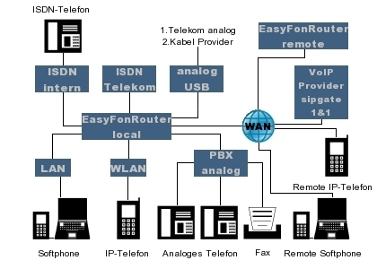 easyphone_schema