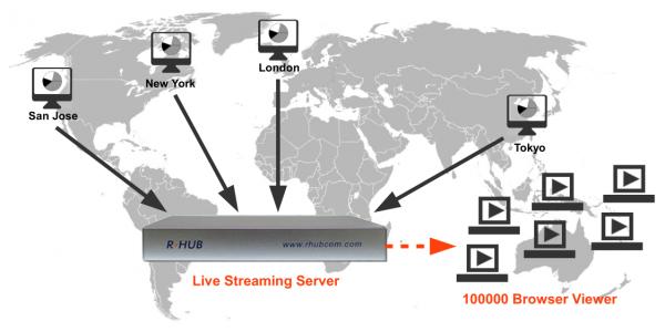 streaming-server2-600×300